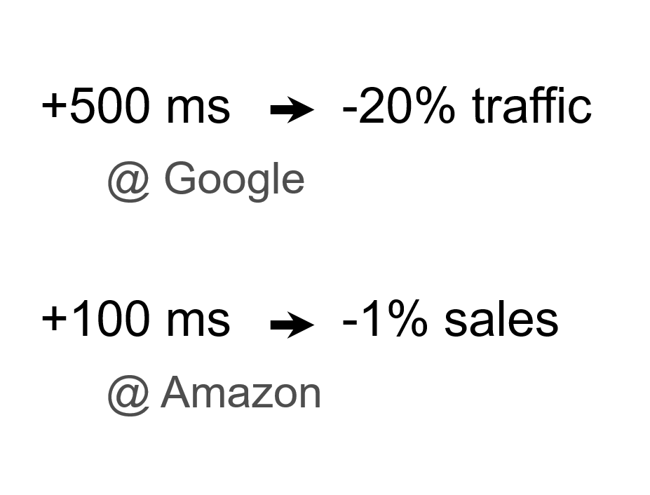 +100ms latency leads to -1% sales at amazon
